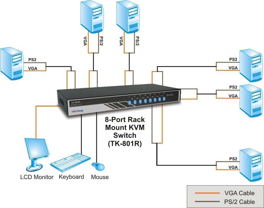 TrendNet TK-801R KVM 8UC-1 Ecran+Cl+Souris PS2 Rackable (TK-801R) - Achat / Vente Commutateur et splitter sur Cybertek.fr - 0