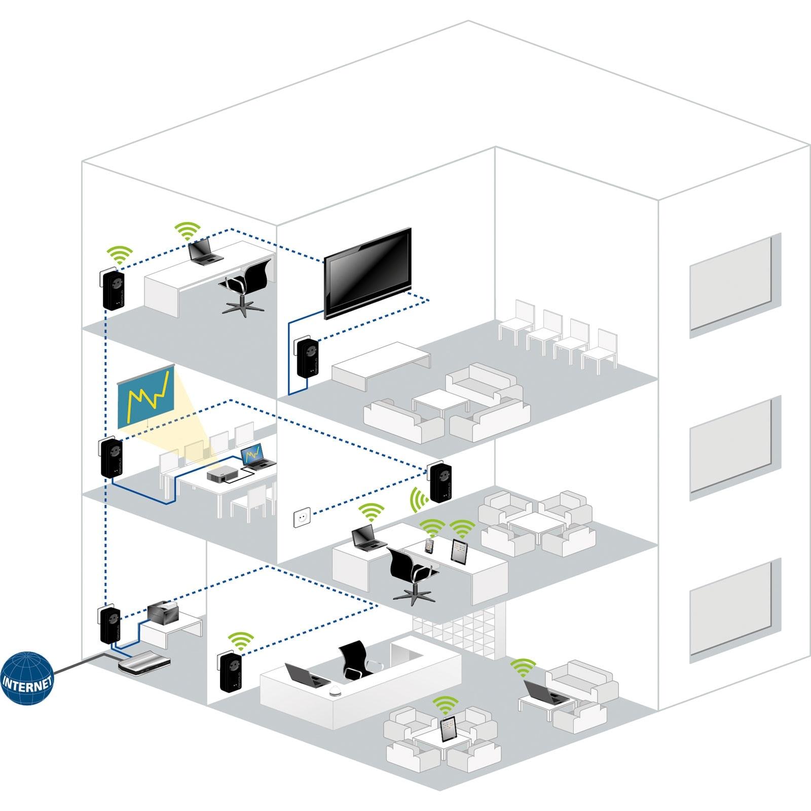 Devolo dLAN pro 1200+ (9547) - Achat / Vente Adaptateur CPL sur Cybertek.fr - 2