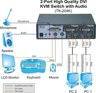 2UC DVI/PS2 - 1 écran DVI/Clavier/Souris + Audio - Commutateur - 0